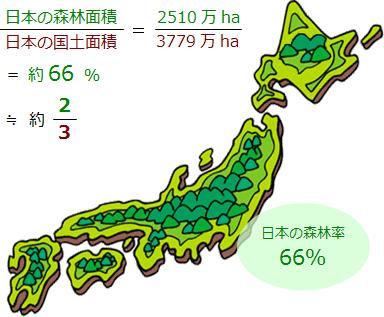 日本の森林率